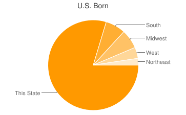 Most Common US Birthplaces in Corpus Christi