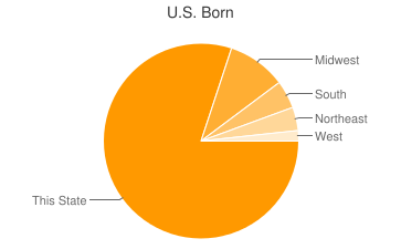 Most Common US Birthplaces in Bloomingdale