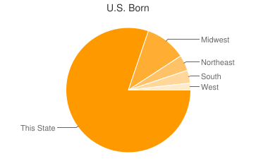 Most Common US Birthplaces in60004