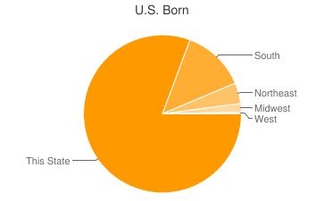 Most Common US Birthplaces in Lakemore