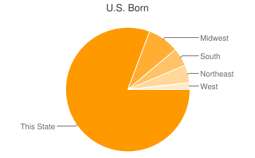 Most Common US Birthplaces in Royal Oak