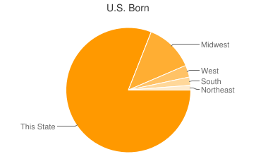 Most Common US Birthplaces in Winneconne