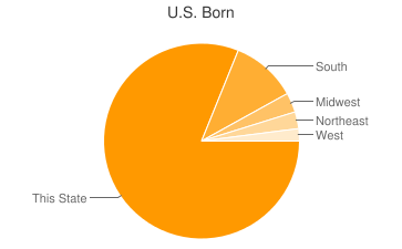 Most Common US Birthplaces in New Orleans