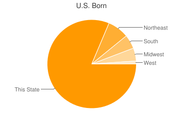 Most Common US Birthplaces in44141