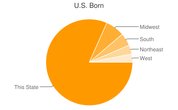 Most Common US Birthplaces in Santa Ana