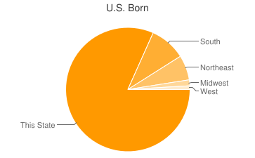 Most Common US Birthplaces in Philadelphia