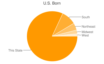 Most Common US Birthplaces in Barberton