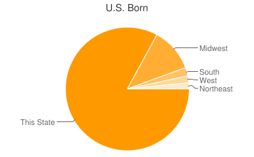 Most Common US Birthplaces in54904