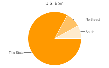 Most Common US Birthplaces in21051