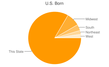 Most Common US Birthplaces in Prospect Heights