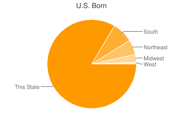 Most Common US Birthplaces in Mogadore