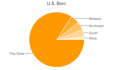 Most Common US Birthplaces in Panorama City