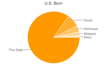 Most Common US Birthplaces in Clinton