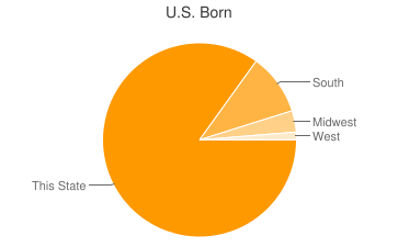 Most Common US Birthplaces in Houston