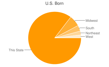 Most Common US Birthplaces in Des Plaines