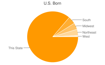 Most Common US Birthplaces in48093