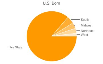 Most Common US Birthplaces in48036