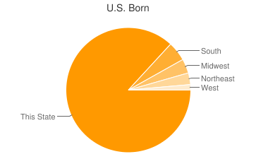 Most Common US Birthplaces in48066