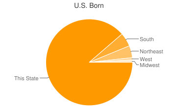Most Common US Birthplaces in Darby