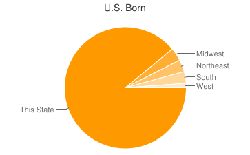 Most Common US Birthplaces in48082