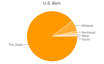 Most Common US Birthplaces in Van Dyne
