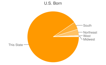 Most Common US Birthplaces in19142