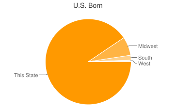 Most Common US Birthplaces in Butte Des Morts