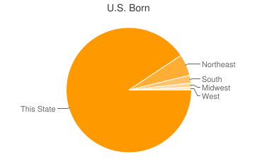 Most Common US Birthplaces in Miller Place