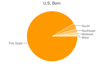 Most Common US Birthplaces in11953