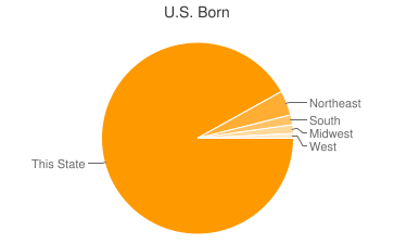 Most Common US Birthplaces in11961