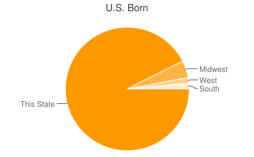 Most Common US Birthplaces in53088
