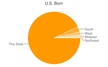 Most Common US Birthplaces in Beatrice