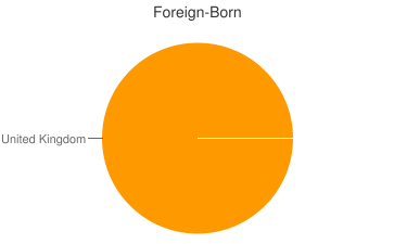 Most Common Foreign Birthplaces in Butte Des Morts