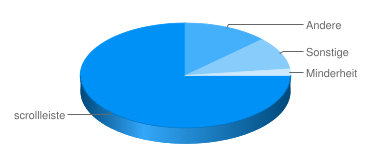 Google Chart API Beispiel