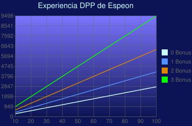 Experiencia de Espeon en Diamante y Perla
