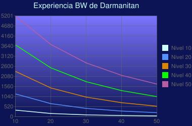 Experiencia de Darmanitan en Diamante y Perla