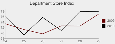 Department Store Index chart