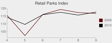 Retail Parks Index chart