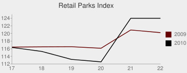 Retail Parks Index chart