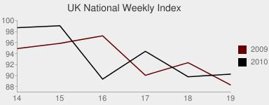 UK National Index Chart