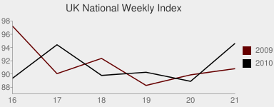 UK National Index Chart