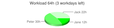 Workload Chart