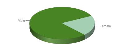 Male/Female Ratio in NextNY