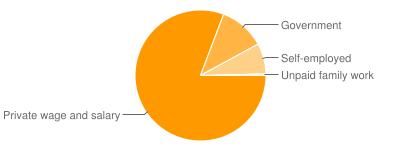 Work Types in Mogadore