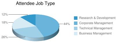 Attendee Job Type