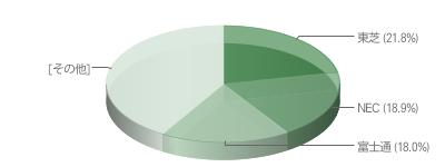 ノートパソコンの国内シェア 販売台数ランキング [BCN調べ] | 東芝(TOSHIBA)− NEC − 富士通(FUJITSU)