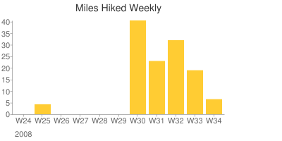 miles_hiked