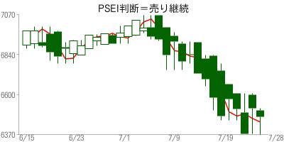 PSEI高値予:6459 安値予:6352