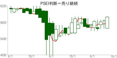 PSEI高値予:6953 安値予:6947