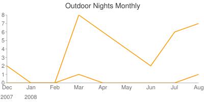 off_grid_nights,outdoor_nights